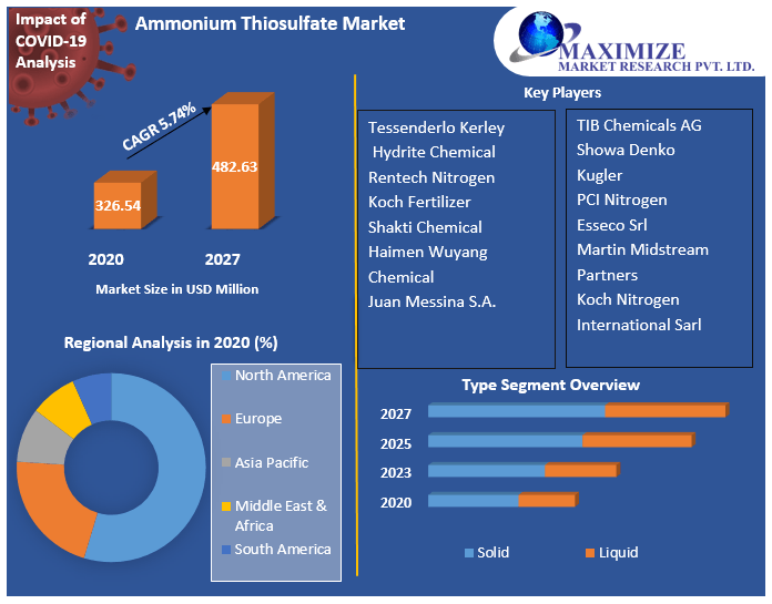 Ammonium Thiosulfate Market