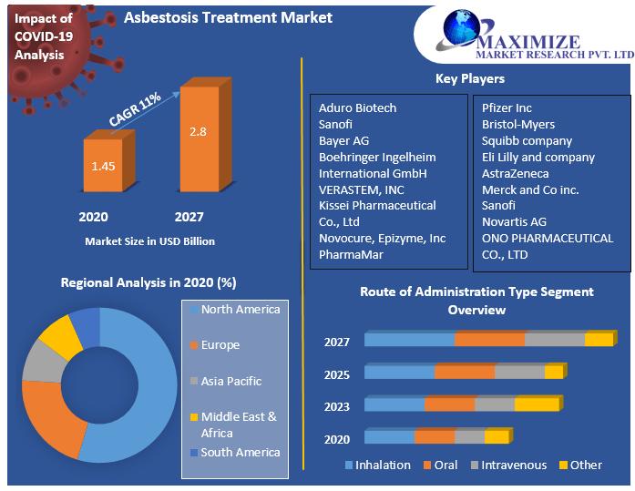 Asbestosis Treatment Market