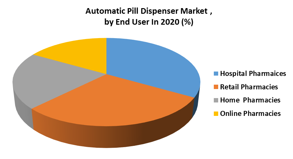 Automatic Pill Dispenser Market by End User