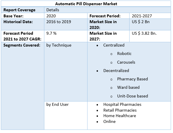 Automatic Pill Dispenser Market by Scope