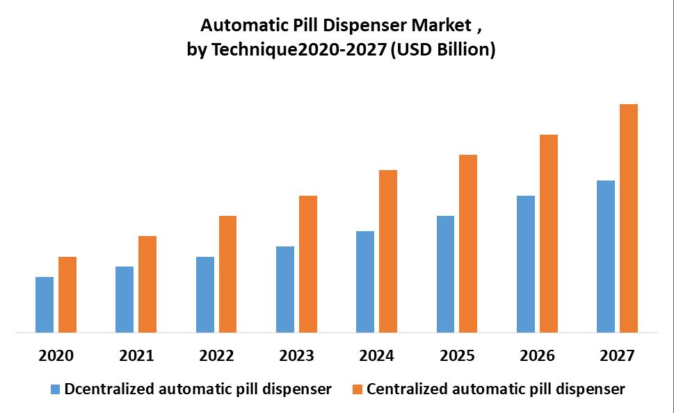 Automatic Pill Dispenser Market by Technique