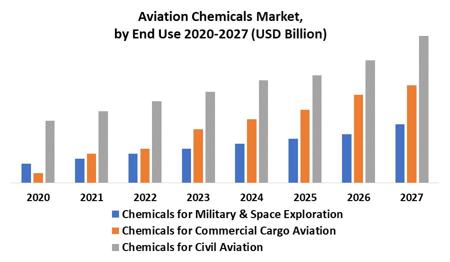 Aviation Chemicals Market 2