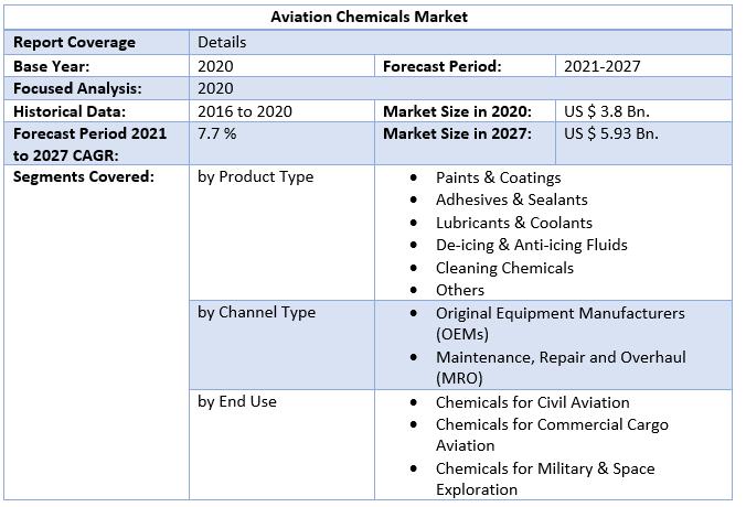 Aviation Chemicals Market 4