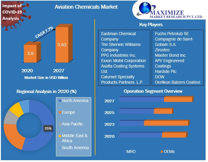 Aviation Chemicals Market