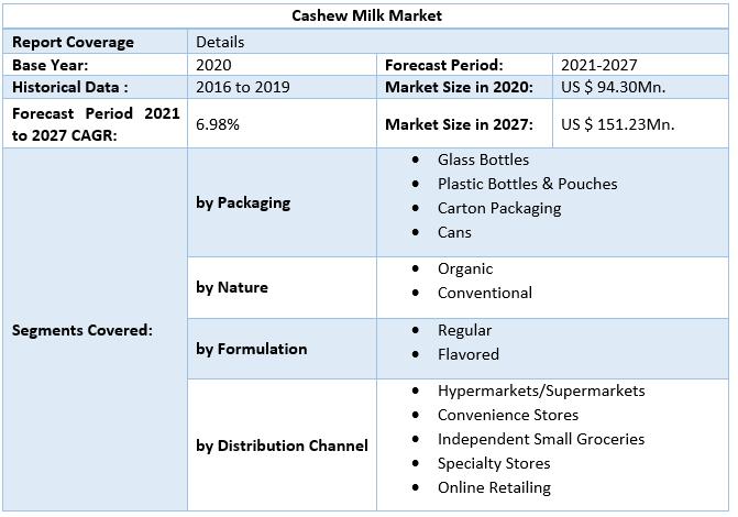 Cashew Milk Market by Scope