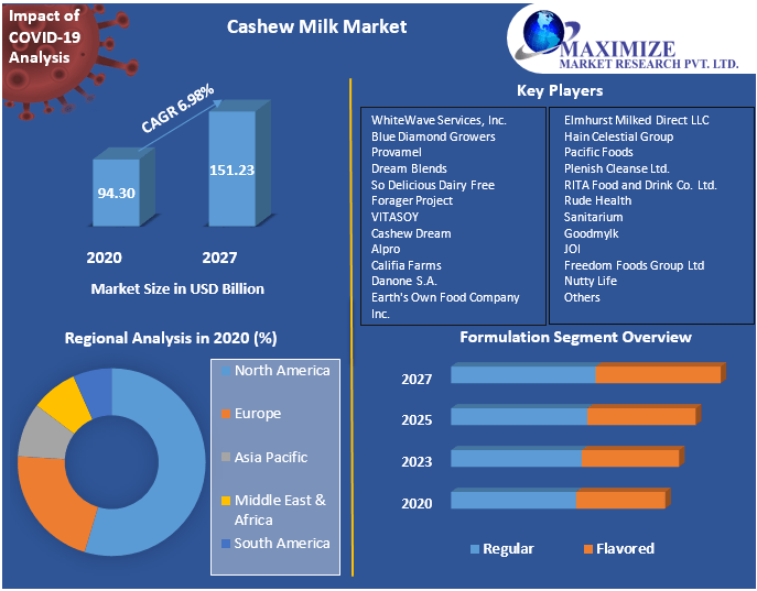 Cashew Milk Market