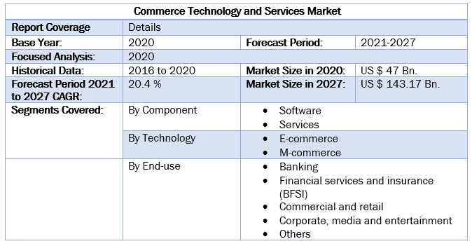 Commerce Technology and Services Market