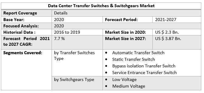 Data Center Transfer Switches & Switchgears Market 4