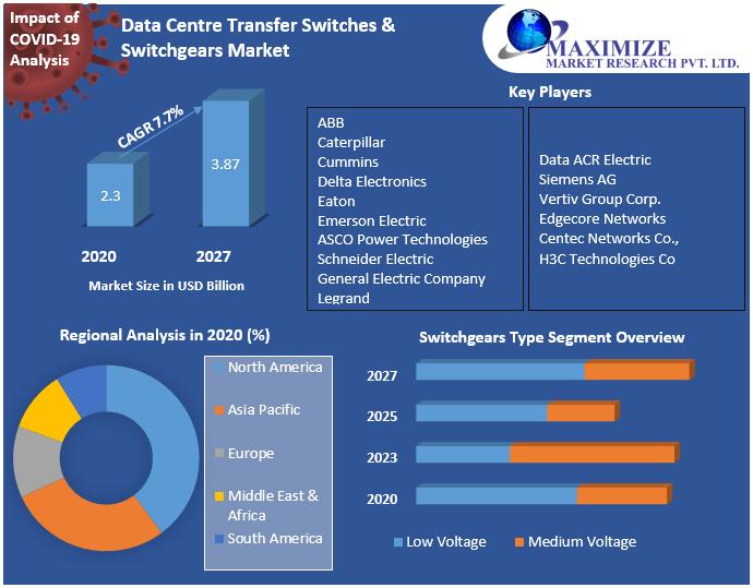Data Center Transfer Switches & Switchgears Market