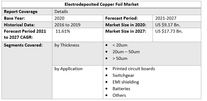 Electrodeposited Copper Foil Market 3