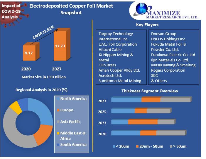 Electrodeposited Copper Foil Market