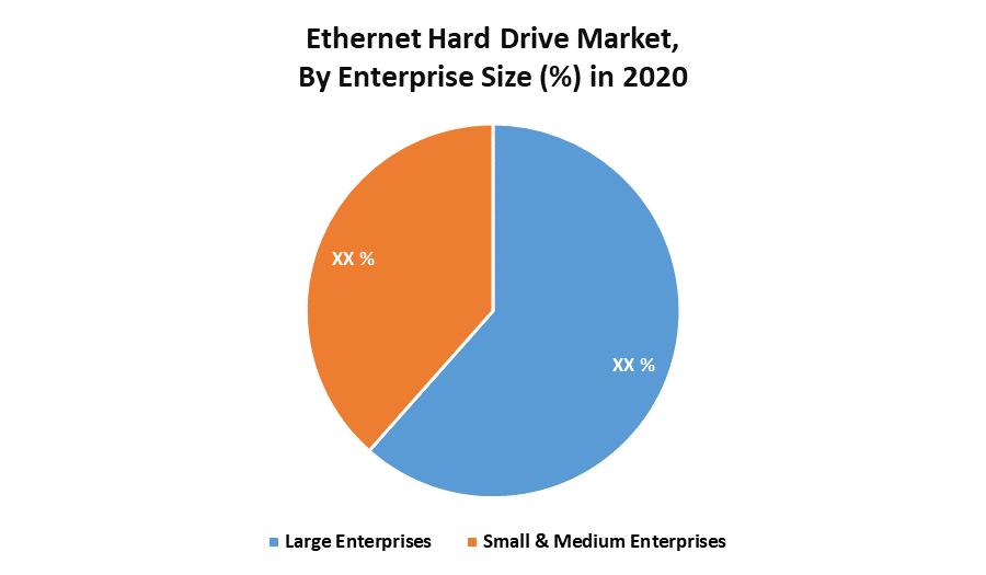 Ethernet Hard Drive Market