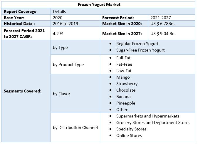 Frozen Yogurt Market 2