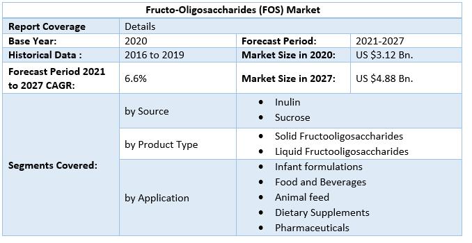 Fructo-Oligosaccharides (FOS) Market 2