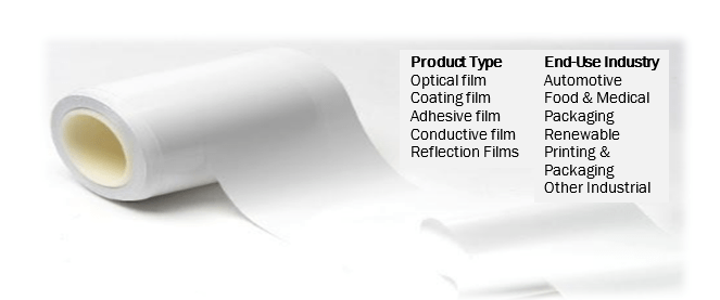 Functional Films Market by Product