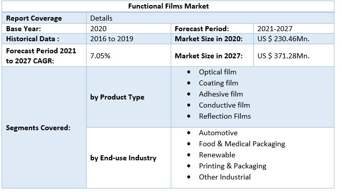 Functional Films Market by Scope