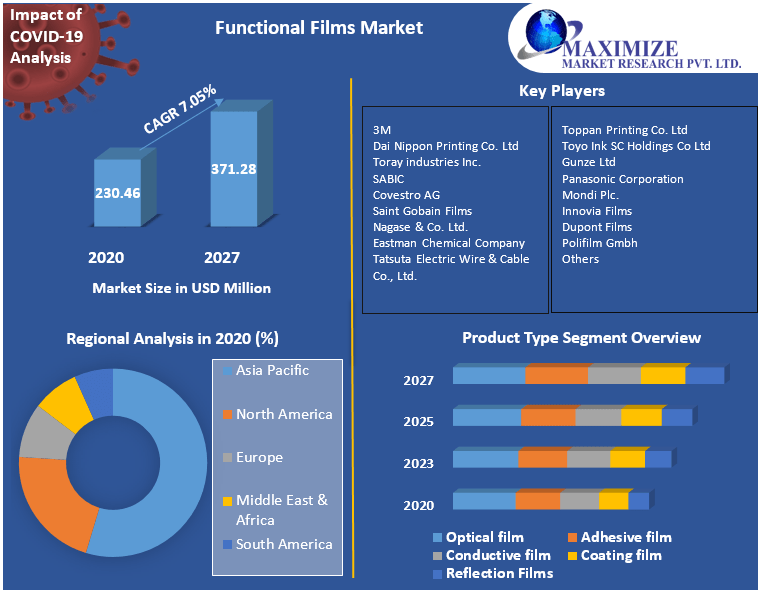 Functional Films Market