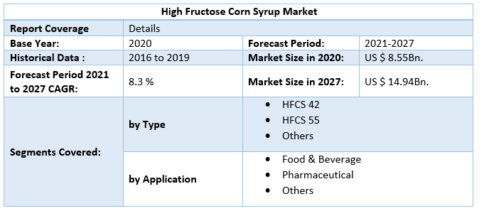 High Fructose Corn Syrup Market by Scope