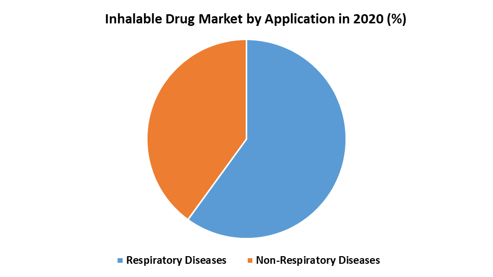 Inhalable Drug Market by Application