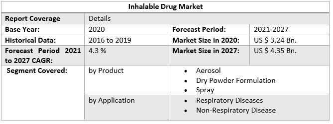 Inhalable Drug Market by Scope