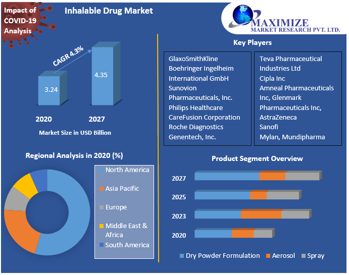 Inhalable Drug Market