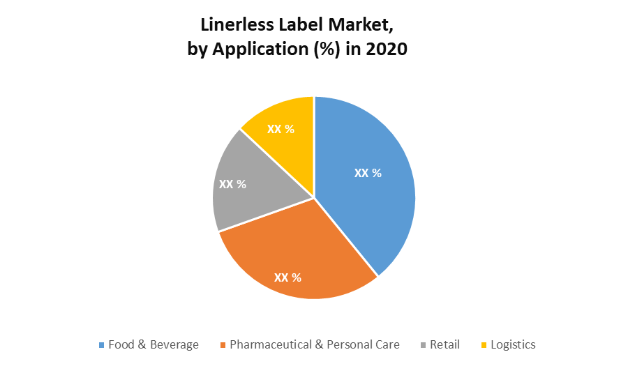 Linerless Label Market