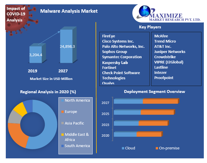 Malware Analysis Market