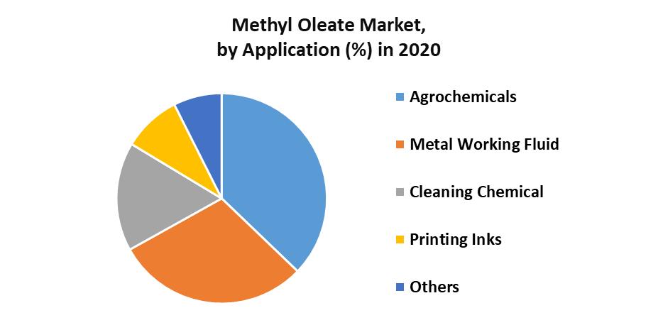 Methyl Oleate Market by Application