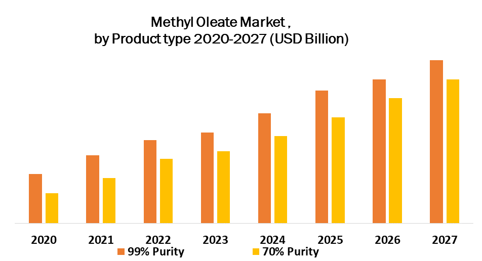 Methyl Oleate Market by Product