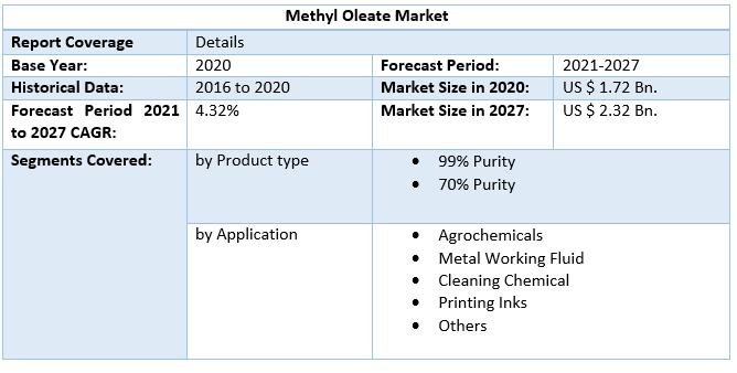 Methyl Oleate Market by Scope