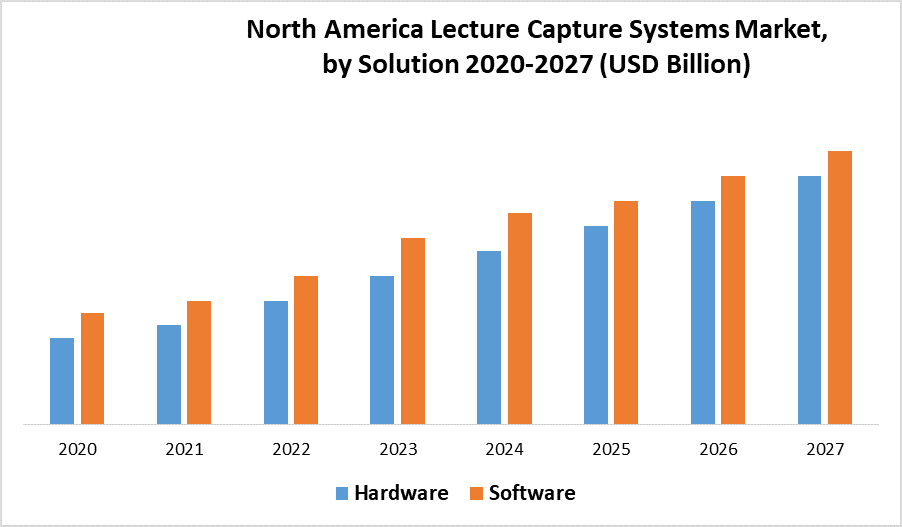 North America Lecture Capture Systems Market 1