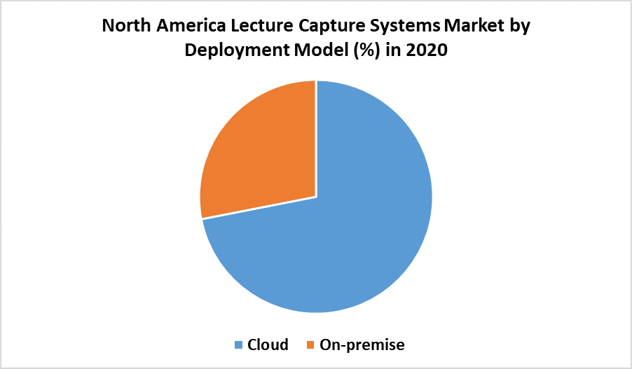 North America Lecture Capture Systems Market 2