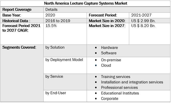 North America Lecture Capture Systems Market 4