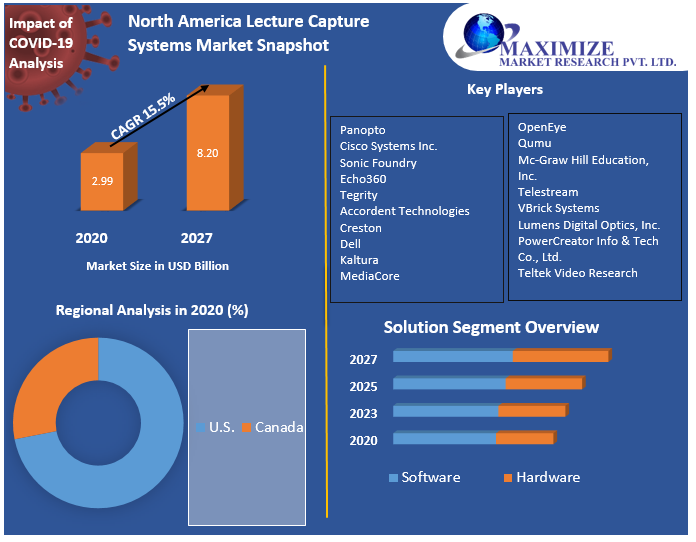 North America Lecture Capture Systems Market