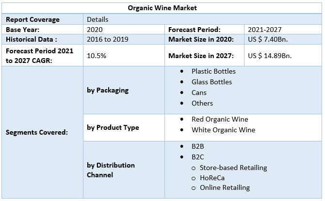 Organic Wine Market by Scope