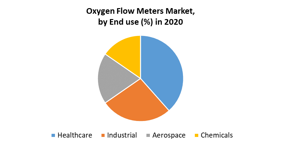 Oxygen Flow Meters Market by End Use