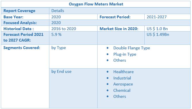 Oxygen Flow Meters Market by Scope