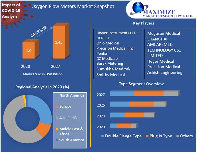 Oxygen Flow Meters Market