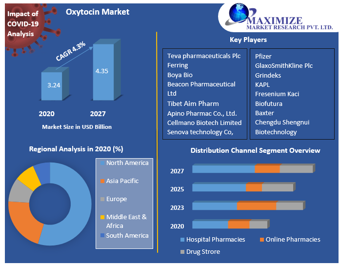 Oxytocin-Market.png