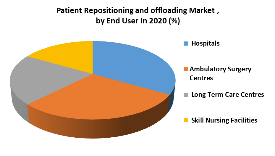 Patients Repositioning and Offloading Device Market