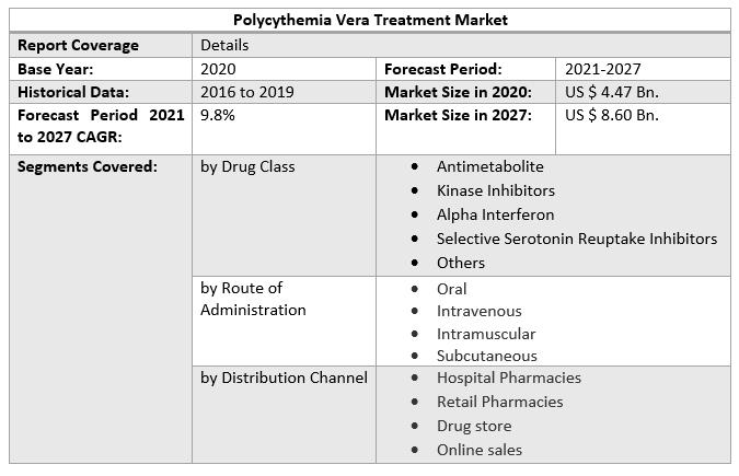 Polycythemia Vera Treatment Market