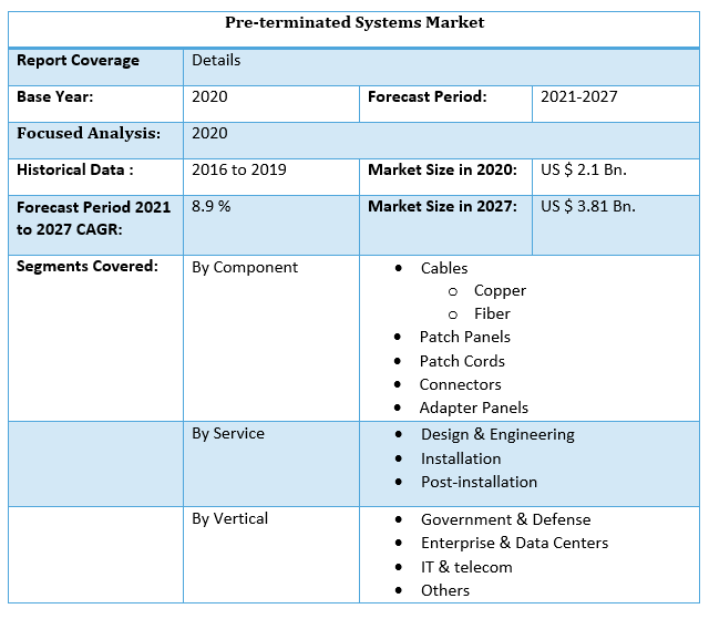 Pre-terminated Systems Market