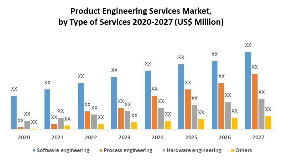 Product Engineering Services Market