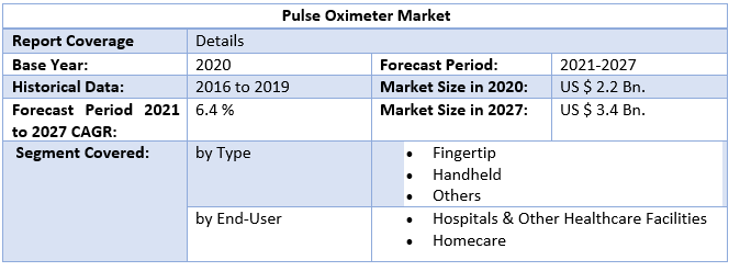 Pulse Oximeter Market by Scope