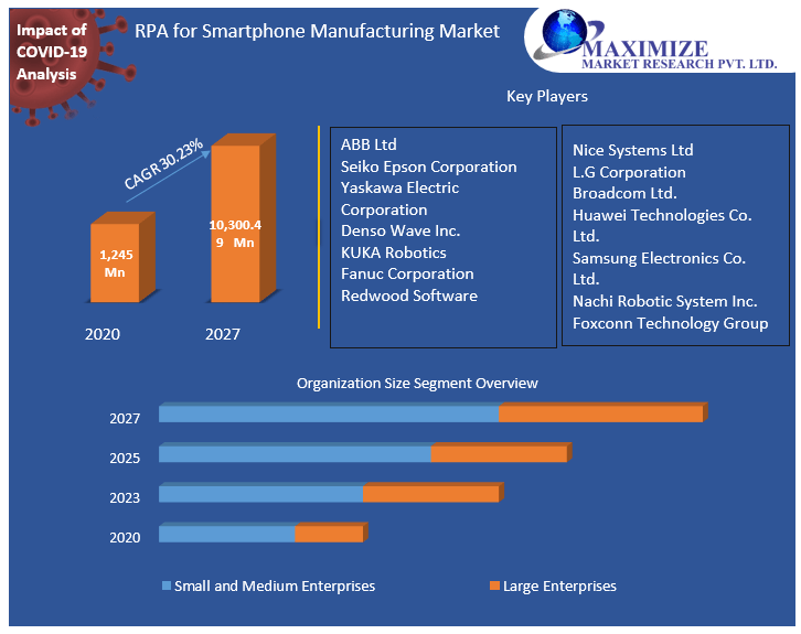 RPA for Smartphone Manufacturing Market