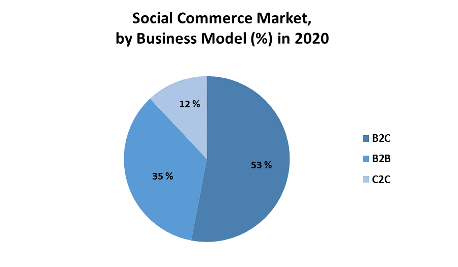 Social Commerce Market 2