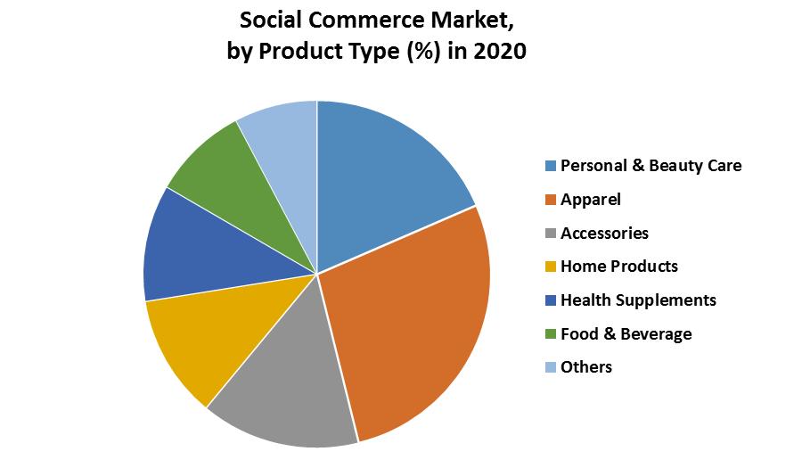 Social Commerce Market 3