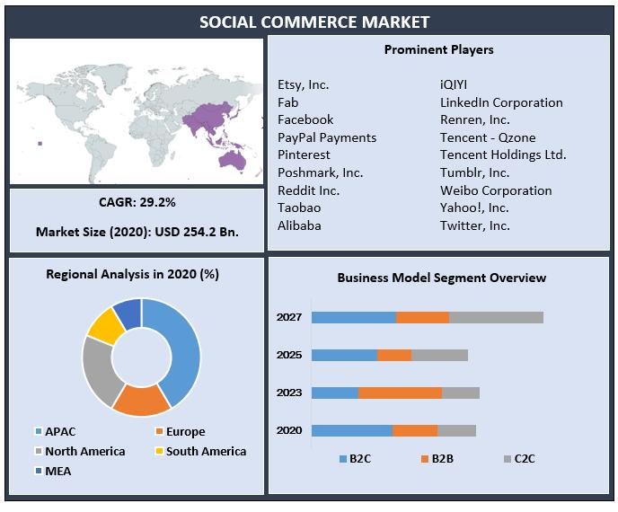 Social Commerce Market