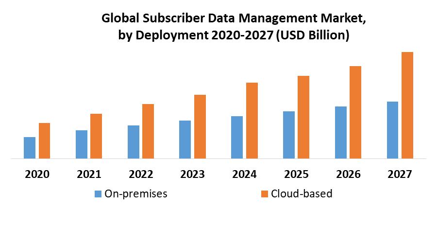 Subscriber Data Management Market 1