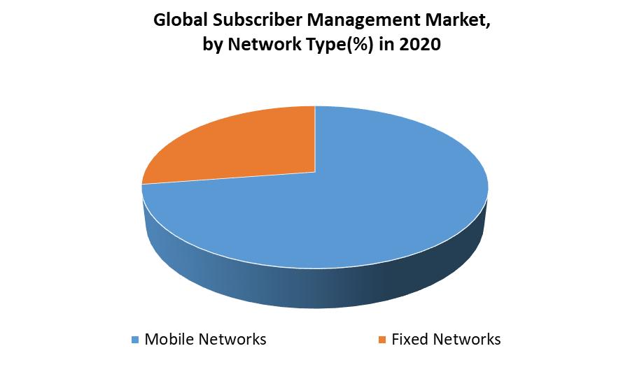 Subscriber Data Management Market 2